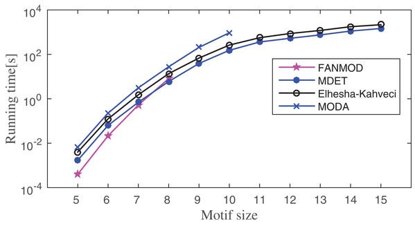 Runtime comparisons between MODA, Elhesha–Kahveci, FANMOD, and MDET in Human herpesvirus-8 (Hhv8).