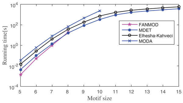 Runtime comparisons between MODA, Elhesha–Kahveci, FANMOD, and MDET in Escherichia coli.
