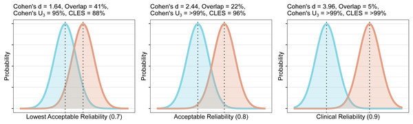 Overlap and effect size required for DVR differences between groups to reach different levels of reliability (lowest acceptable A, acceptable B, and clinical C).