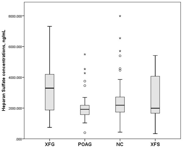 Serum Heparan Sulfate concentrations, ng/mL in subjects with XFG, POAG, NC, XFS.