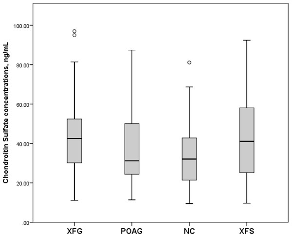 Serum Chondroitin Sulfate concentrations, ng/mL in subjects with XFG, POAG, NC, XFS.