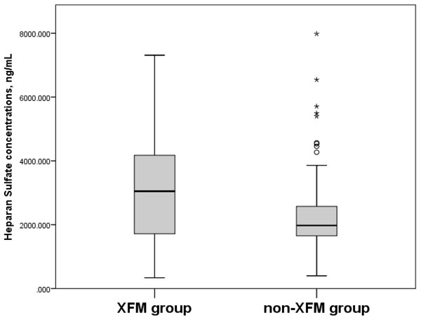 Serum Heparan Sulfate concentrations, ng/mL in XFM and non-XFM groups.
