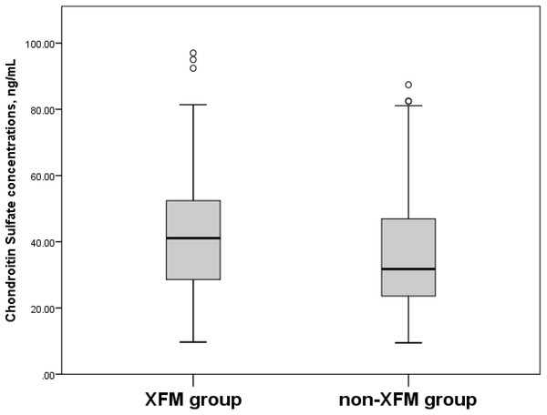 Serum Chondroitin Sulfate concentrations, ng/mL in XFM and non-XFM groups.