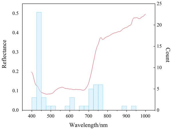 Distribution of sensitive bands.