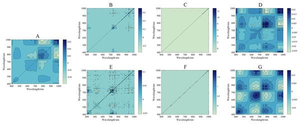 2D synchronized correlation spectrum under different pretreatments.