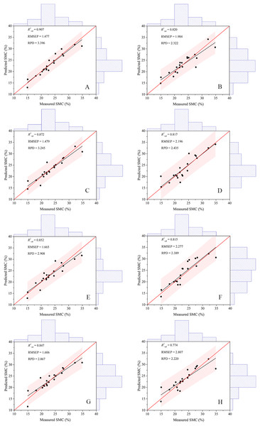 Scatter plots of the measured and predicted SMC based on different modeling methods.
