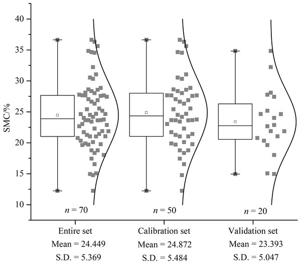 The descriptive statistical results of SMC. Box plot and distribution of SMC for the whole, calibration, and validation datasets.