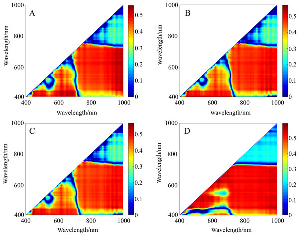 r2 maps of 2D optimal spectral indices based on different pretreatments.