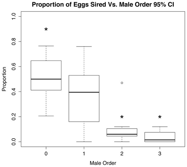 Role of mate order in determining number of offspring sired.