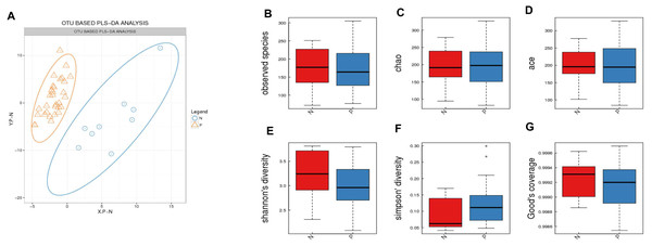 Comparison of a-diversity between the gut microbiota of patients and controls.