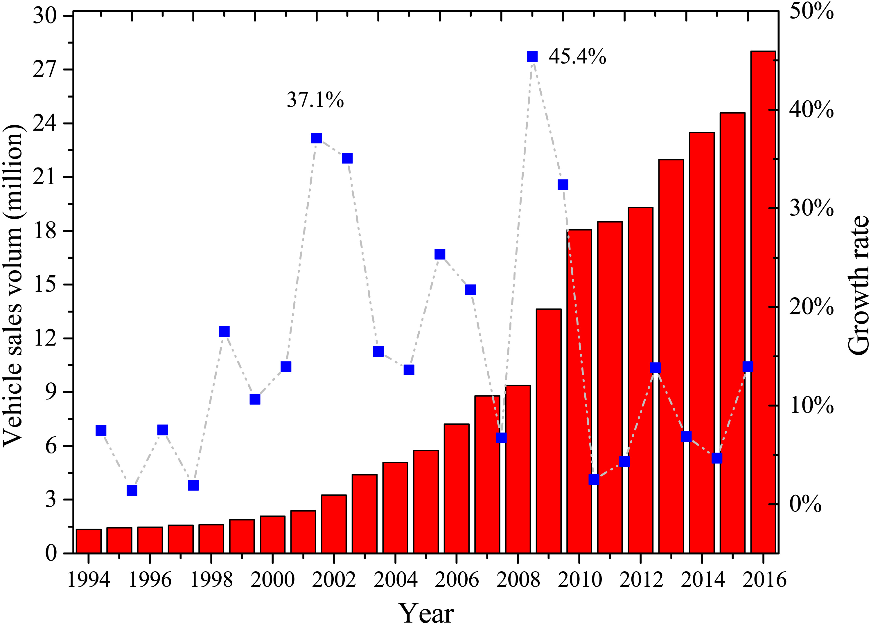 Vehicle emission and atmospheric pollution in China