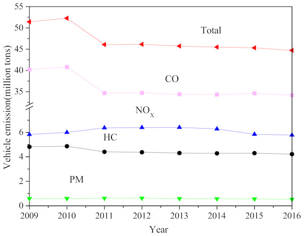 The amount of air pollutants from vehicle in China from 2009 to 2016 (data from China MEP, 2010–2016).