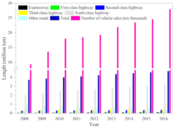 The comparison of total length of different types of roads and vehicle sales in China in the period of 2008–2016.