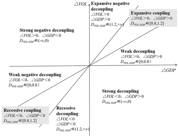 Decoupling standard of decoupling elasticity method.