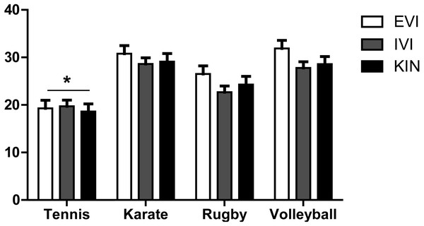 Variable scores by sport.