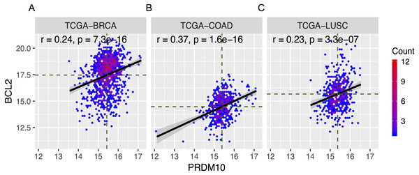 Pooled analyses on the Correlation between Bcl-2 and PRDM10 expression in cancers.