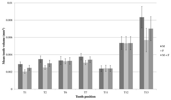 Mean volumes (mm3) and standard errors of front (T1 & T2), middle (T6 & T7) and back (T11–T13) maxillary teeth of seven male mole snakes (M) and seven female mole snakes (F).