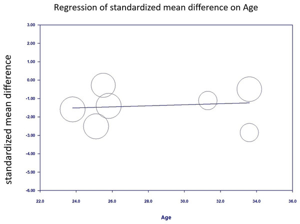 Regression of anxiety scores on Age.