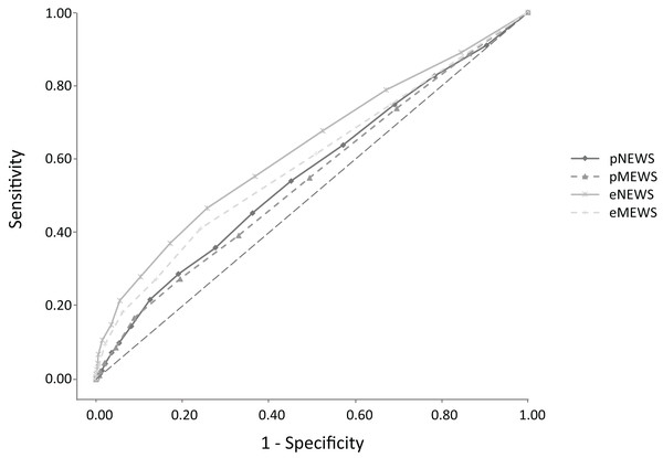 Receiver operator characteristic (ROC) curves for admission comparing the Early Warning Scores in the pre-hospital and in the emergency department.