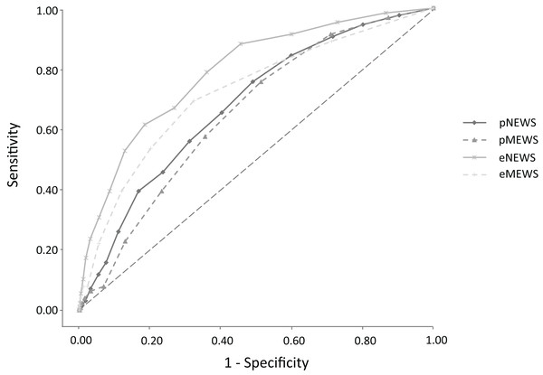 Receiver operator characteristic (ROC) curves for in-hospital mortality comparing the Early Warning Scores in the pre-hospital and in the emergency department.