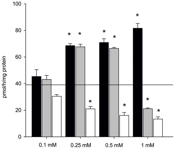 Effect of inhibitors on aromatization efficiency in microsomes isolated from gonads of M. trossulus.