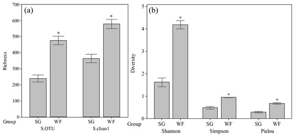 Fungal community richness and diversity at SG and WF stages.