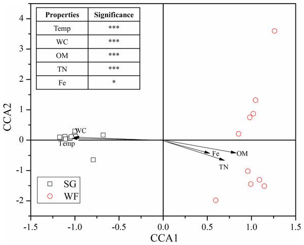 Canonical correspondence analysis (CCA) shows main factors regulating soil fungal community.