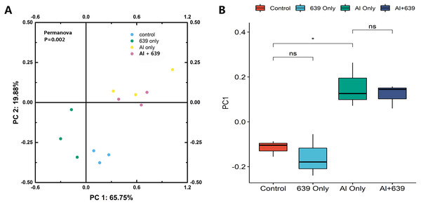 Principal coordinate score plots for the gut microbiota of Nile tilapia.