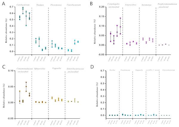 Relative abundance (relative OTU composition, %±SEM) of the gut microbiota in Nile tilapia at the genus level.