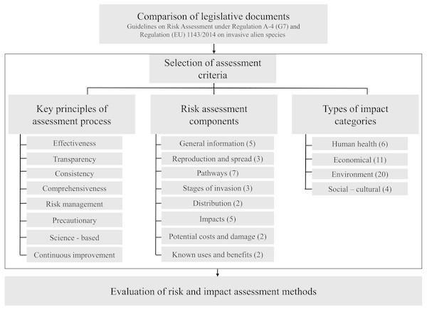 A stepwise process of the evaluation of bioinvasion risk and impact assessment methods: comparison of legislative documents, selection of criteria and evaluation.