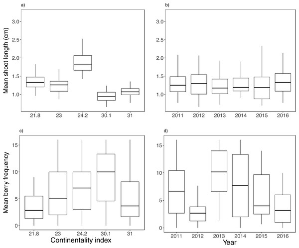 Biotic variable variation between years and along the climatic gradient.