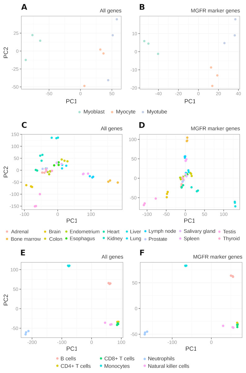 Detection of condition-specific marker genes from RNA-seq data with