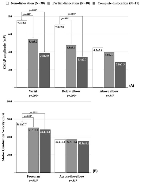 The comparison of motor nerve conduction study findings among the groups.