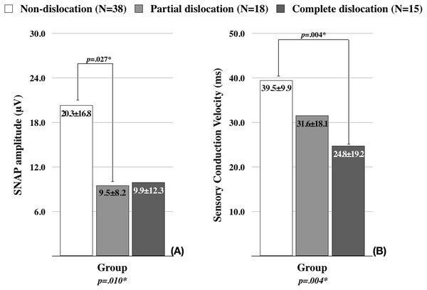 The comparison of sensory nerve conduction study findings among the groups.