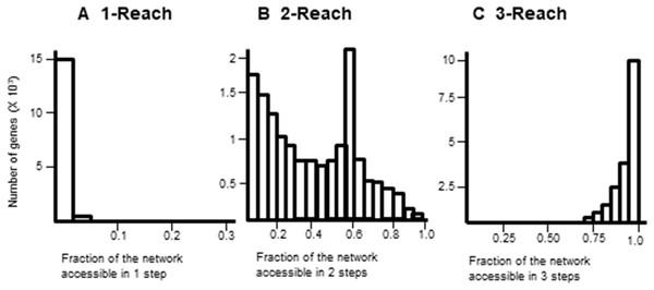 Comparison of M-Reach for M = 1, 2, 3.