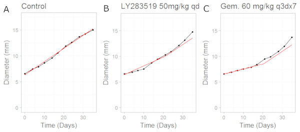Plot showing the calibration of the CellCycler to the control (A) and monotherapy data (B and C).
