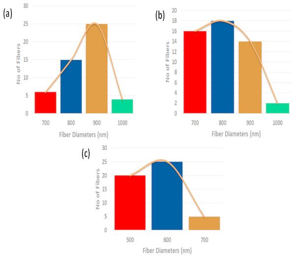 Fiber diameter distribution of (A) polyurethane, (B) polyurethane/CO composites, and (C) polyurethane/CO/NO composites.