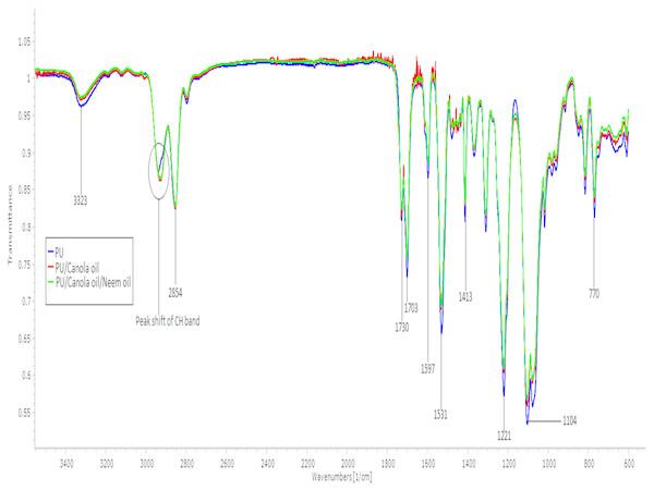 IR spectrum of polyurethane, polyurethane/CO composites, and polyurethane/CO/NO composites.