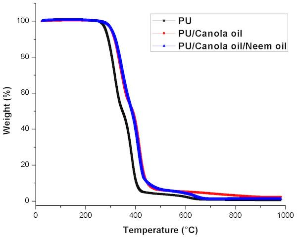 Thermal behavior of polyurethane, polyurethane/CO composites and polyurethane/CO/NO composites.