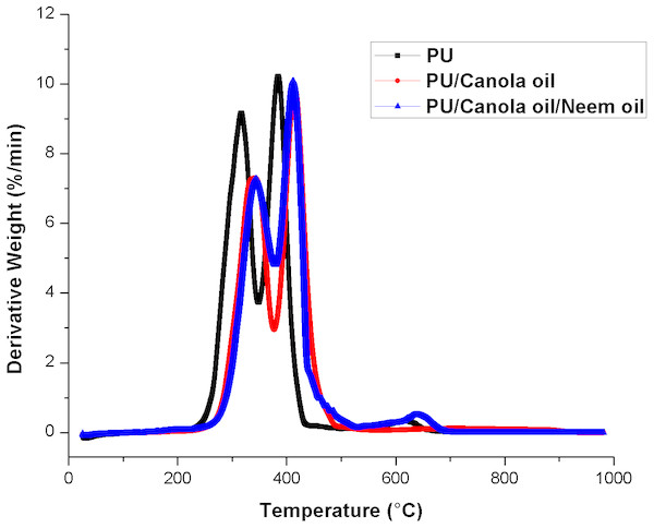 DTG curve of polyurethane, polyurethane/CO composites and polyurethane/CO/NO composites.