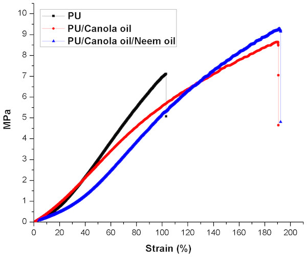 Tensile strength of polyurethane, polyurethane/CO composites and polyurethane/CO/NO composites.