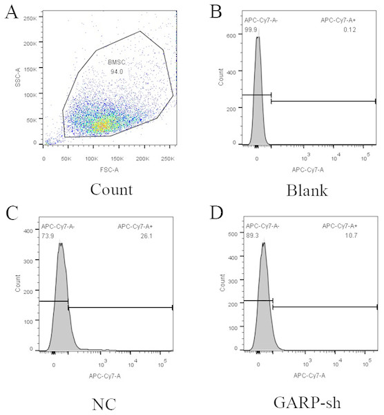 Cytometry results of GARP expression.