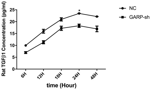 ELISA experiments of mature TGFβ1 level in GARP-sh and NC groups.