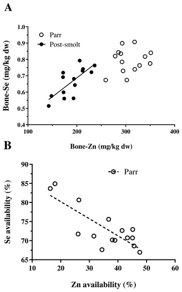 Interactions between Zn and Se in Atlantic salmon parr and post-smolt.