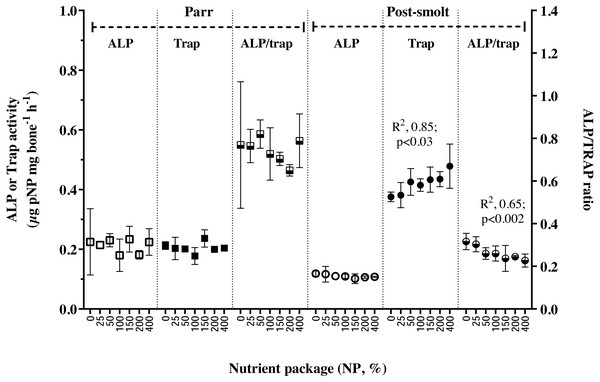 Markers of bone metabolism in vertebrae of Atlantic salmon parr and post-smolt fed low fish meal diets with graded inclusion of a multi-nutrient package.
