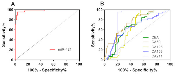 The ROC curves of miR-421 and traditional tumor markers for GC.