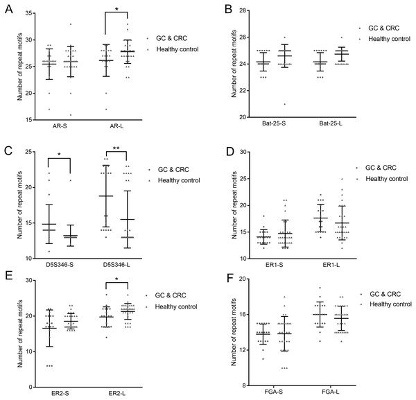 Copy number of AR (A), Bat-25 (B), D5S346 (C), ER1 (D), ER2 (E), and FGA (F) between GC and CRC patients and healthy controls.