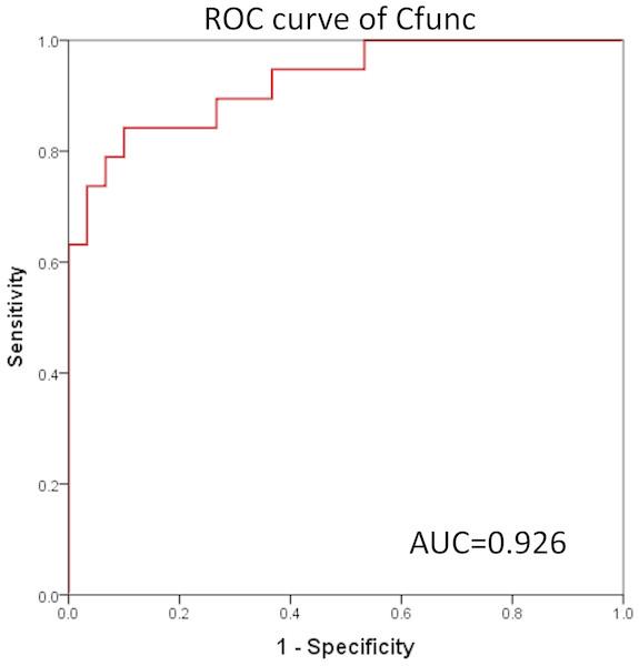 ROC curve of Cfunc.
