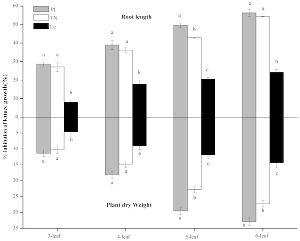The % inhibition of the root exudates of the three rice cultivars (PI and TN, allelopathic cultivars PI312777 and Taichung Native1; Le, non-allelopathic cultivar Lemont) at 3–6 leaf stages.
