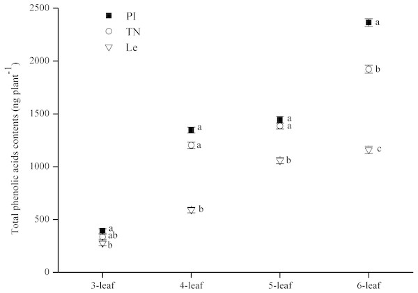 Total contents of eight phenolic acids in rice root-exudates at 3–6-leaf stage.